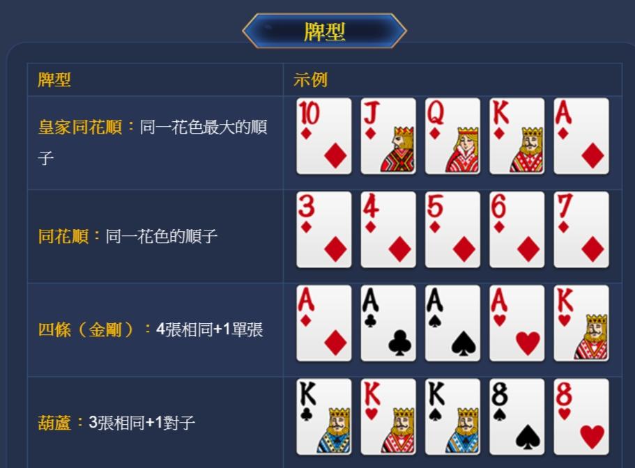 看懂德州撲克的牌型及基本玩法